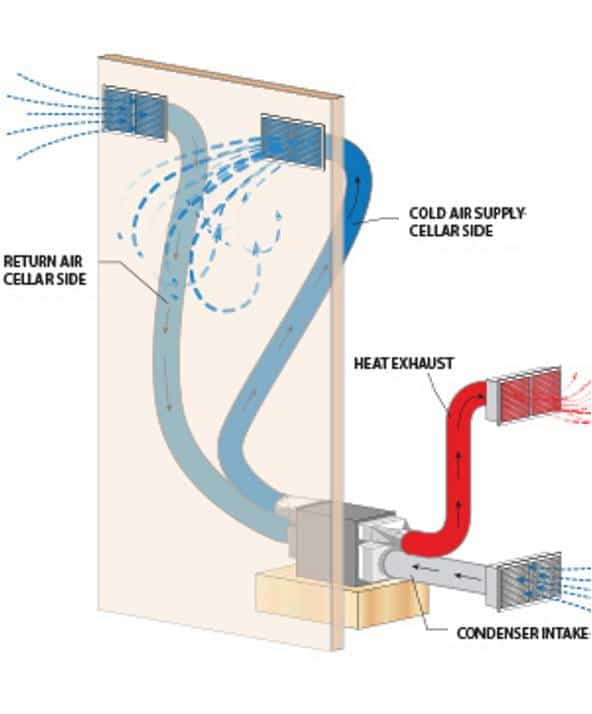 Correct Wine Cellar Cooling Unit Installation In Miami
